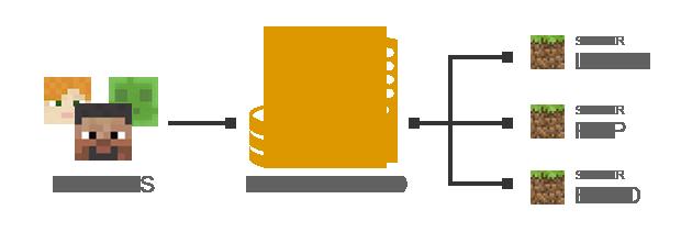 Хостинг майнкрафт серверов bungeecord хостинг для документов ворд